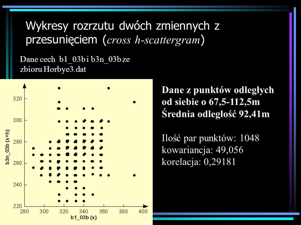 Wykresy rozrzutu dwóch zmiennych z przesunięciem ( cross h-scattergram ) Dane z punktów odległych od siebie o 112,5-157,5m Średnia odległość 136,27m Ilość par punktów: 1472 kowariancja: 36,042 korelacja: 0,2139 Dane cech b1_03b i b3n_03b ze zbioru Horbye3.dat