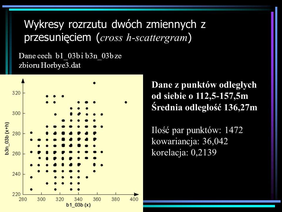 Wykresy rozrzutu dwóch zmiennych z przesunięciem ( cross h-scattergram ) Dane z punktów odległych od siebie o 157,5-202.5m Średnia odległość 181,33m Ilość par punktów: 1930 kowariancja: 21,321 korelacja: 0,1293 Dane cech b1_03b i b3n_03b ze zbioru Horbye3.dat