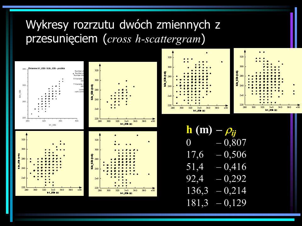 Funkcja kros kowariancji Kowariancja między wartościami cech z i i z j odległymi o wektor h jest obliczona według wzoru: gdzie: N(h) to ilość par punktów odległych o wektor h, a m i -h i m j +h to średnie wartości z i ogona, i wartości z j głowy.