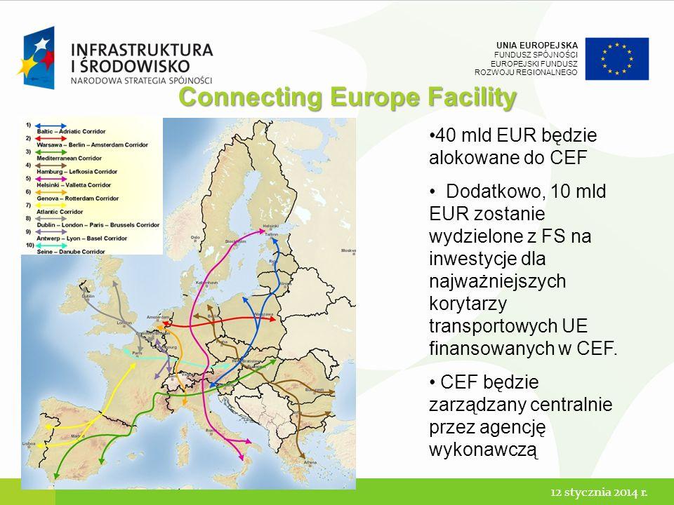 UNIA EUROPEJSKA FUNDUSZ SPÓJNOŚCI EUROPEJSKI FUNDUSZ ROZWOJU REGIONALNEGO Connecting Europe Facility 40 mld EUR będzie alokowane do CEF Dodatkowo, 10 mld EUR zostanie wydzielone z FS na inwestycje dla najważniejszych korytarzy transportowych UE finansowanych w CEF.