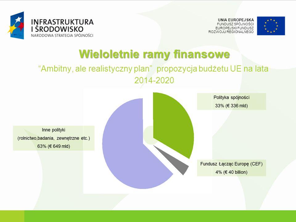 UNIA EUROPEJSKA FUNDUSZ SPÓJNOŚCI EUROPEJSKI FUNDUSZ ROZWOJU REGIONALNEGO Wieloletnie ramy finansowe Ambitny, ale realistyczny plan propozycja budżetu UE na lata 2014-2020