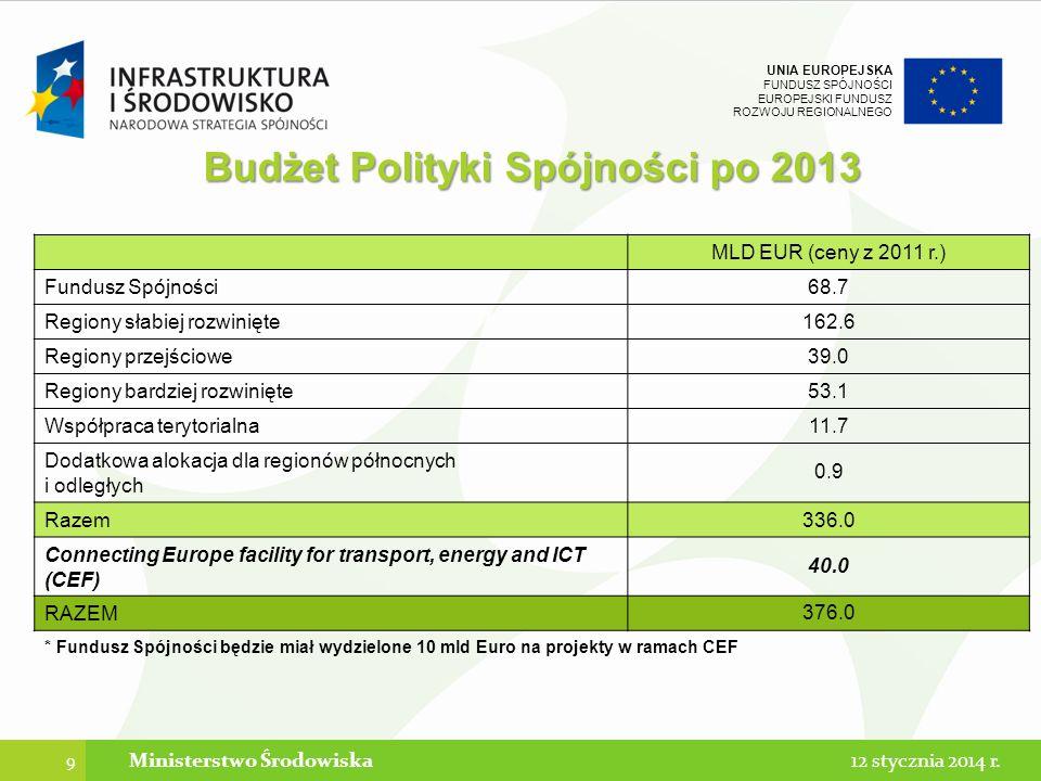 UNIA EUROPEJSKA FUNDUSZ SPÓJNOŚCI EUROPEJSKI FUNDUSZ ROZWOJU REGIONALNEGO 9 Ministerstwo Środowiska MLD EUR (ceny z 2011 r.) Fundusz Spójności68.7 Regiony słabiej rozwinięte162.6 Regiony przejściowe39.0 Regiony bardziej rozwinięte53.1 Współpraca terytorialna11.7 Dodatkowa alokacja dla regionów północnych i odległych 0.9 Razem336.0 Connecting Europe facility for transport, energy and ICT (CEF) 40.0 RAZEM 376.0 * Fundusz Spójności będzie miał wydzielone 10 mld Euro na projekty w ramach CEF Budżet Polityki Spójności po 2013 12 stycznia 2014 r.