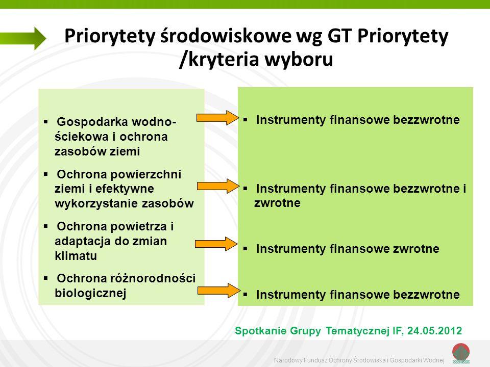 Narodowy Fundusz Ochrony Środowiska i Gospodarki Wodnej Priorytety środowiskowe wg GT Priorytety /kryteria wyboru Spotkanie Grupy Tematycznej IF, 24.0