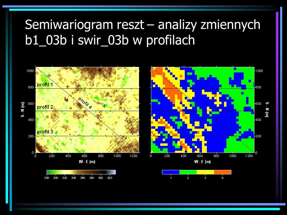 Semiwariogram reszt – analizy zmiennych b1_03b i swir_03b w profilach