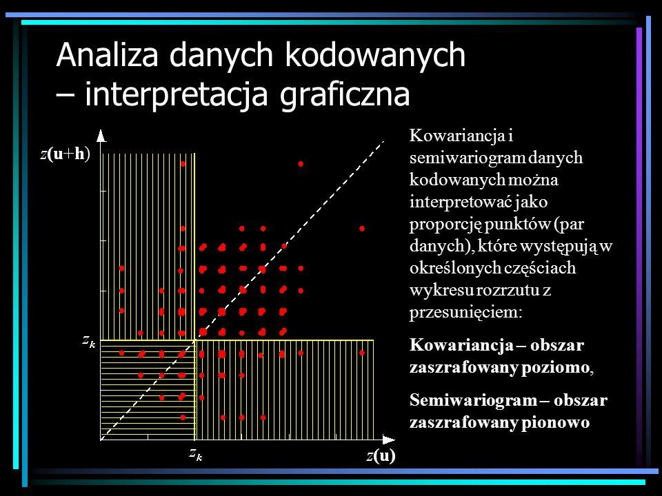 Analiza danych kodowanych – interpretacja graficzna Kowariancja i semiwariogram danych kodowanych można interpretować jako proporcję punktów (par dany