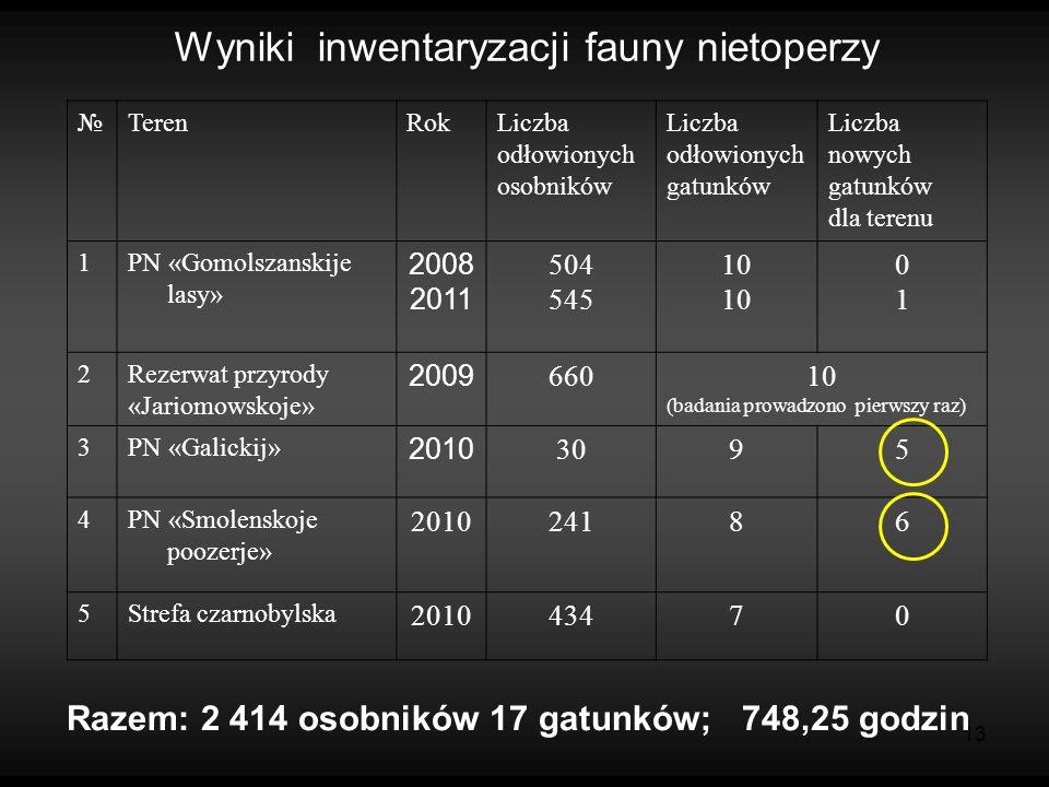 13 Wyniki inwentaryzacji fauny nietoperzy TerenRokLiczba odłowionych osobników Liczba odłowionych gatunków Liczba nowych gatunków dla terenu 1PN «Gomo
