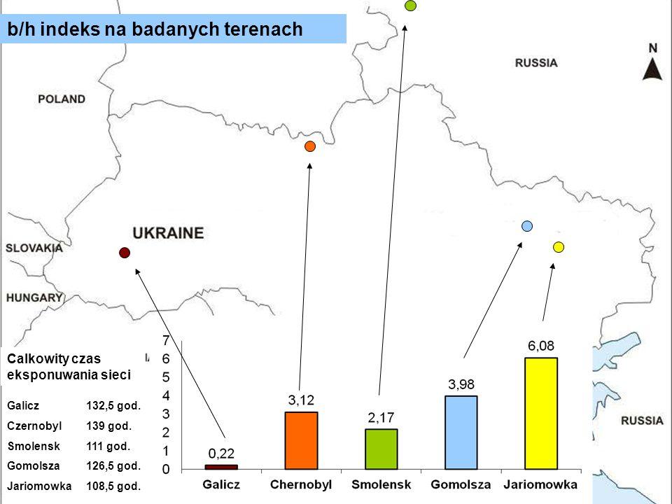 18 b/h indeks na badanych terenach Galicz132,5 god. Czernobyl139 god. Smolensk111 god. Gomolsza126,5 god. Jariomowka108,5 god. Calkowity czas eksponuw