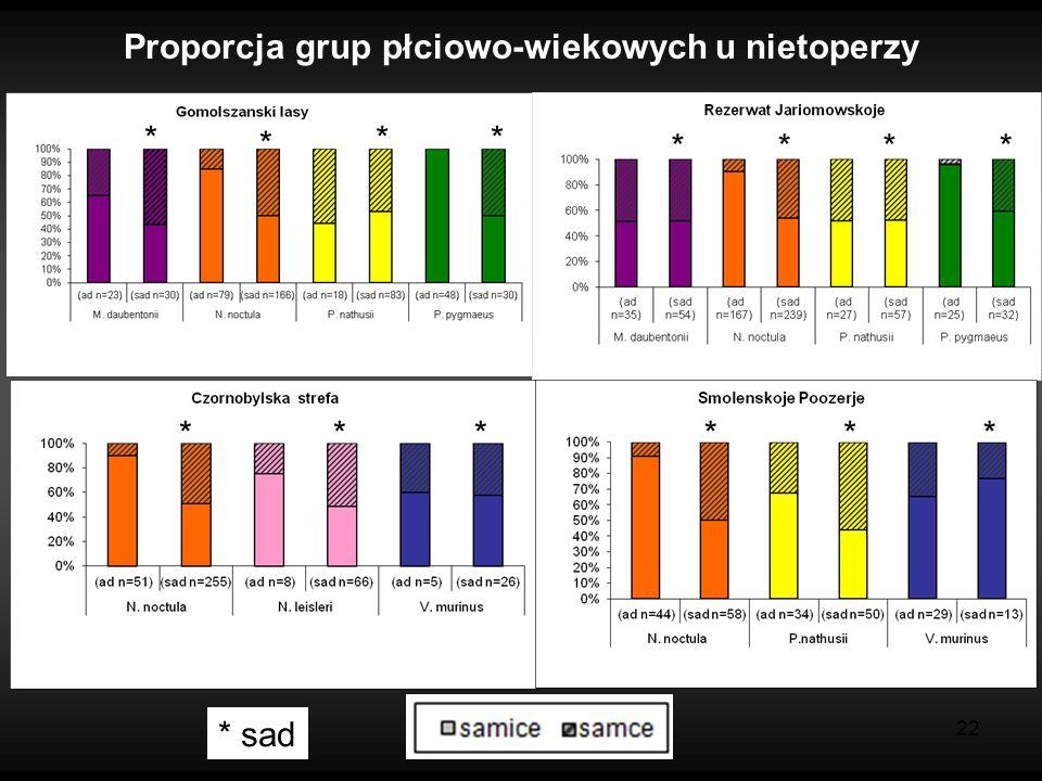 22 Proporcja grup płciowo-wiekowych u nietoperzy * * * ** *** ****** * sad