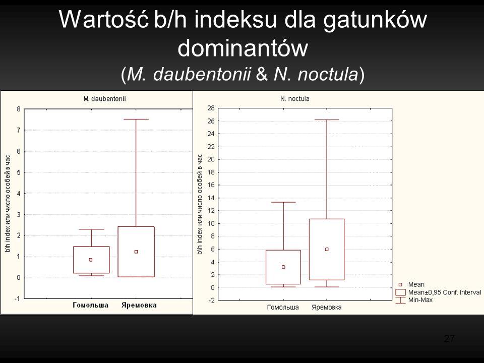 27 Wartość b/h indeksu dla gatunków dominantów (M. daubentonii & N. noctula)