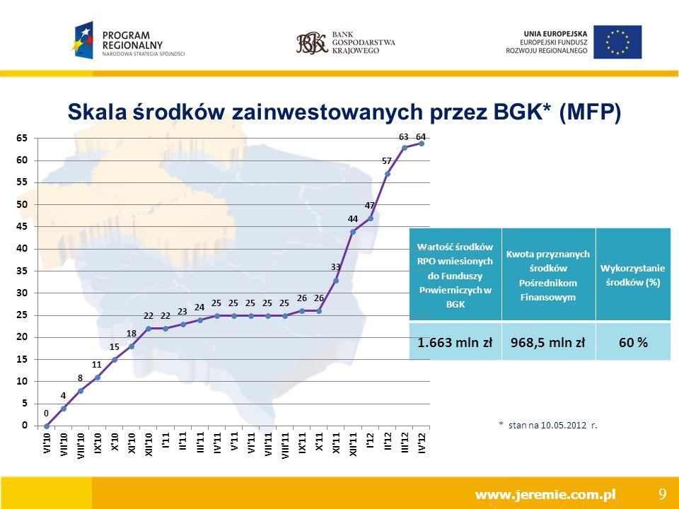 Skala środków zainwestowanych przez BGK* (MFP) Wartość środków RPO wniesionych do Funduszy Powierniczych w BGK Kwota przyznanych środków Pośrednikom Finansowym Wykorzystanie środków (%) 1.663 mln zł968,5 mln zł60 % www.jeremie.com.pl * stan na 10.05.2012 r.