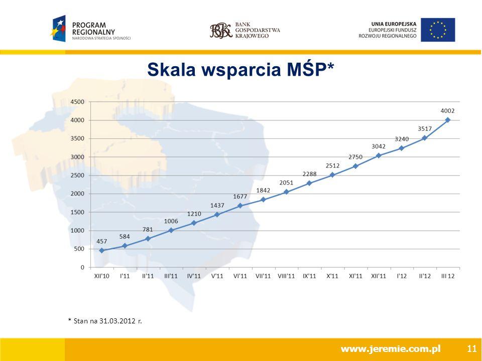 Skala wsparcia MŚP* * Stan na 31.03.2012 r. www.jeremie.com.pl11
