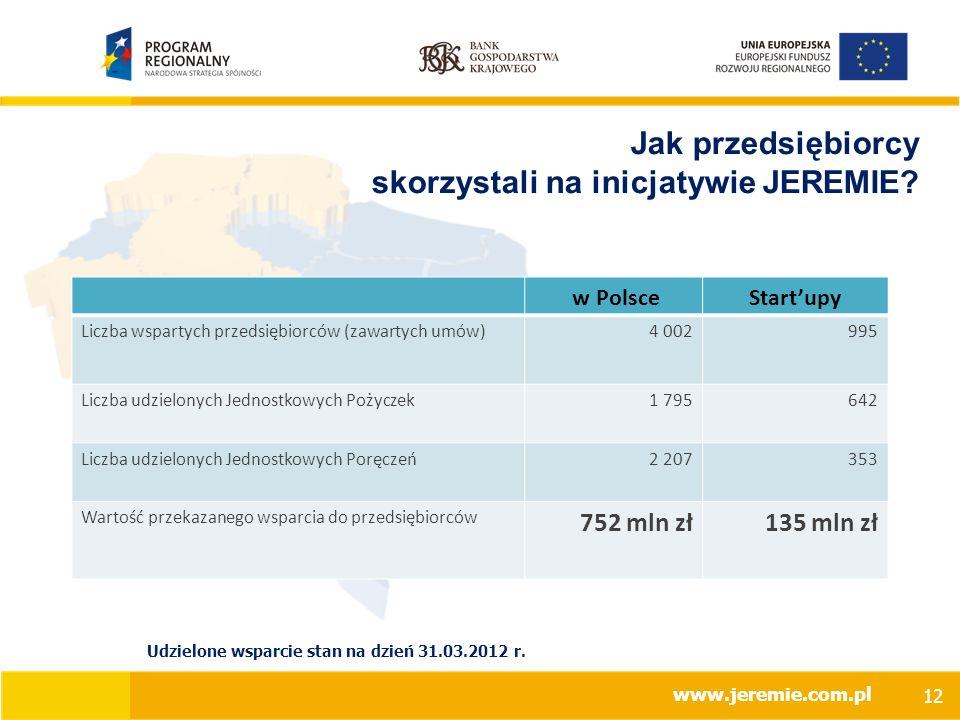 www.jeremie.com.pl Jak przedsiębiorcy skorzystali na inicjatywie JEREMIE.