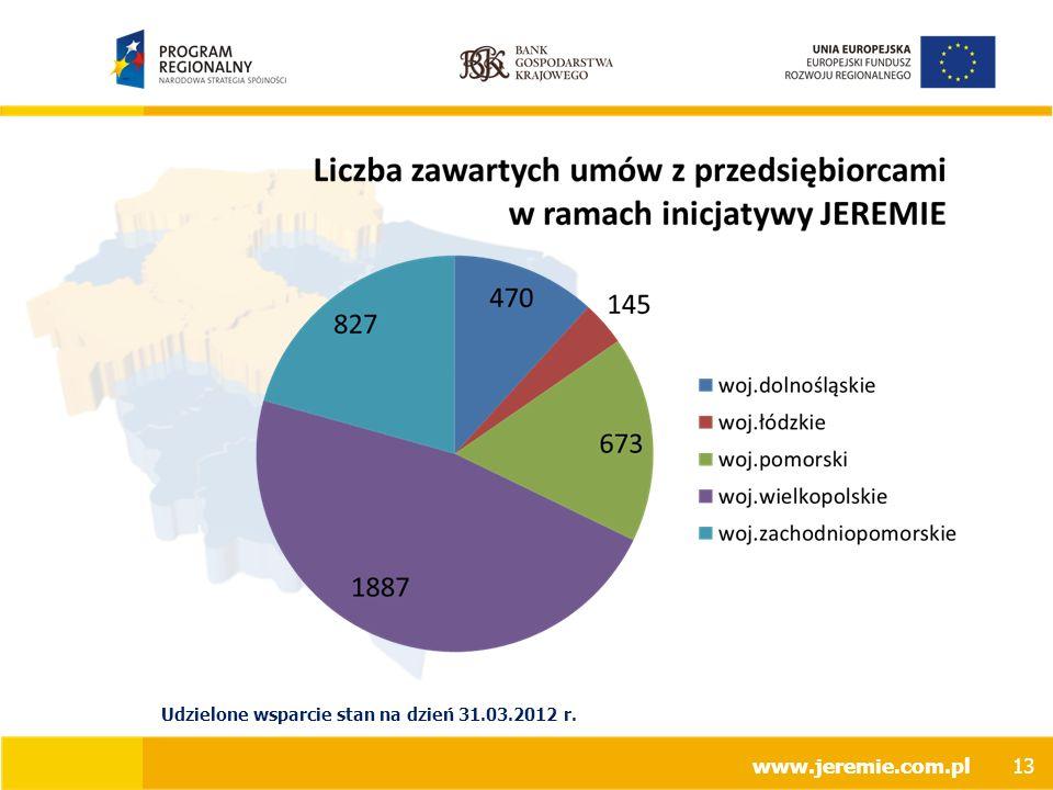 www.jeremie.com.pl Udzielone wsparcie stan na dzień 31.03.2012 r. 13