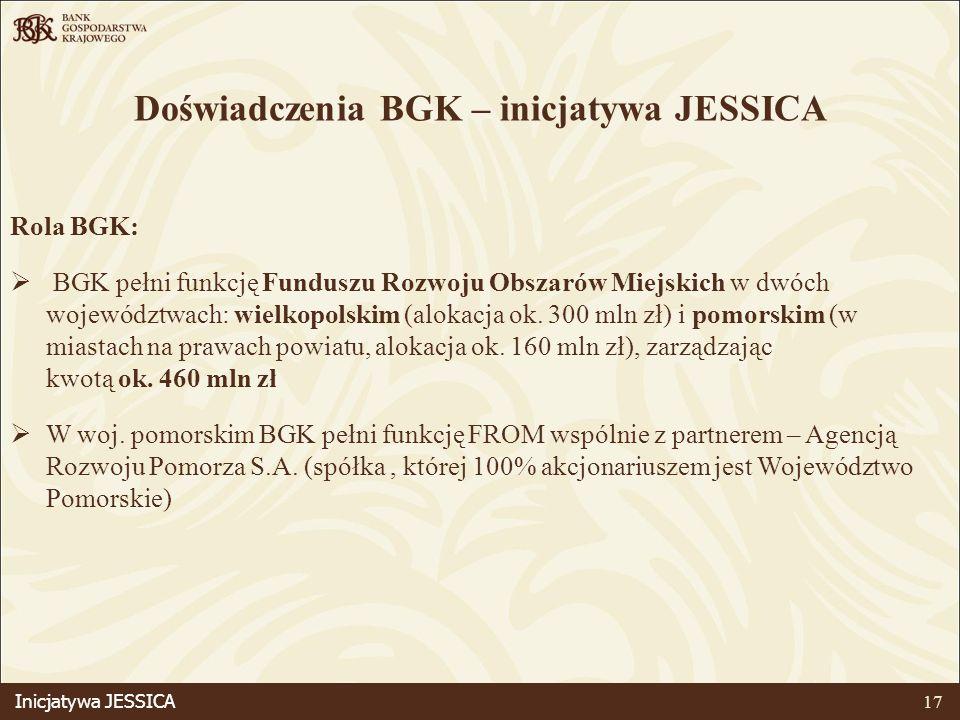 17 Doświadczenia BGK – inicjatywa JESSICA Rola BGK: BGK pełni funkcję Funduszu Rozwoju Obszarów Miejskich w dwóch województwach: wielkopolskim (alokacja ok.