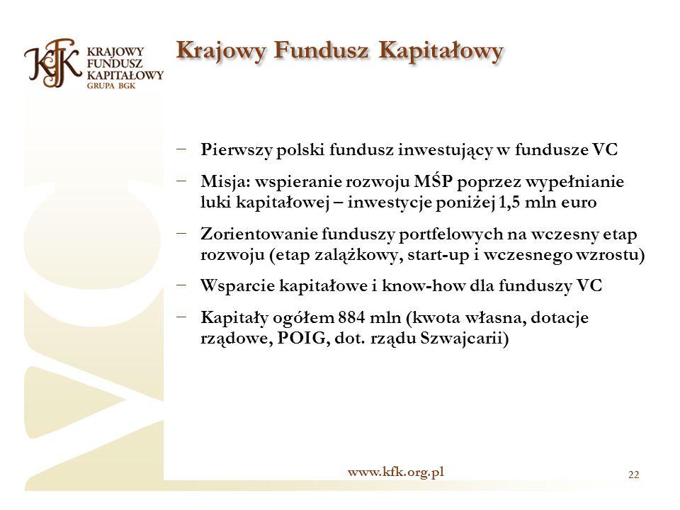 VC Pierwszy polski fundusz inwestujący w fundusze VC Misja: wspieranie rozwoju MŚP poprzez wypełnianie luki kapitałowej – inwestycje poniżej 1,5 mln euro Zorientowanie funduszy portfelowych na wczesny etap rozwoju (etap zalążkowy, start-up i wczesnego wzrostu) Wsparcie kapitałowe i know-how dla funduszy VC Kapitały ogółem 884 mln (kwota własna, dotacje rządowe, POIG, dot.