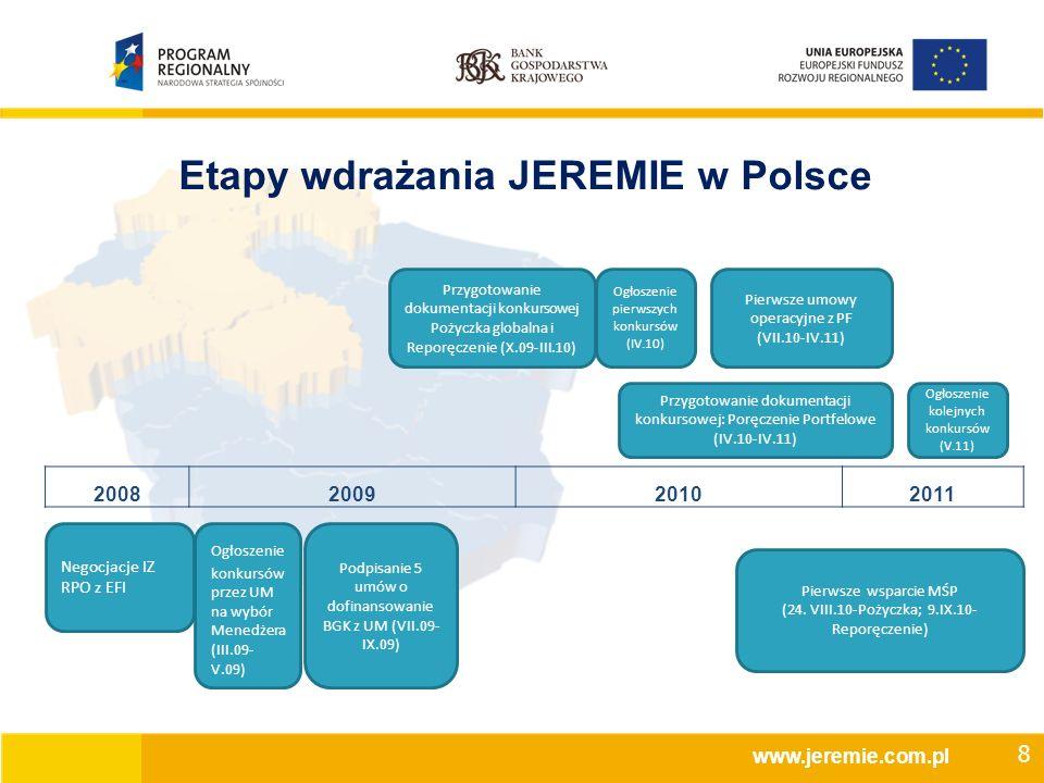 Etapy wdrażania JEREMIE w Polsce www.jeremie.com.pl 2008200920102011 Negocjacje IZ RPO z EFI Ogłoszenie konkursów przez UM na wybór Menedżera (III.09- V.09) Podpisanie 5 umów o dofinansowanie BGK z UM (VII.09- IX.09) Przygotowanie dokumentacji konkursowej Pożyczka globalna i Reporęczenie (X.09-III.10) Ogłoszenie pierwszych konkursów (IV.10) Pierwsze umowy operacyjne z PF (VII.10-IV.11) Pierwsze wsparcie MŚP (24.
