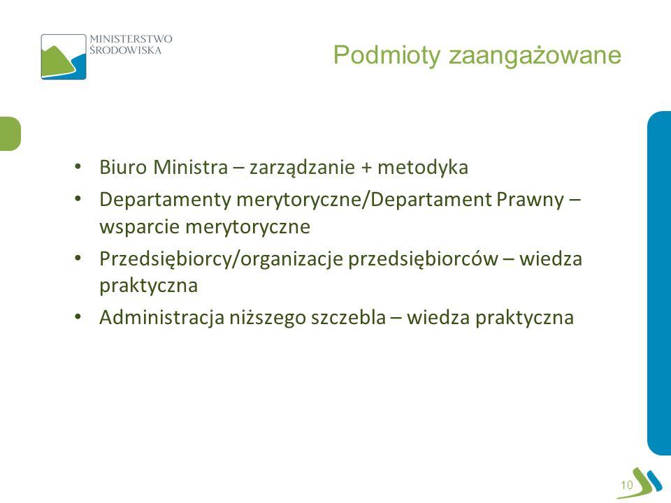 Podmioty zaangażowane Biuro Ministra – zarządzanie + metodyka Departamenty merytoryczne/Departament Prawny – wsparcie merytoryczne Przedsiębiorcy/orga
