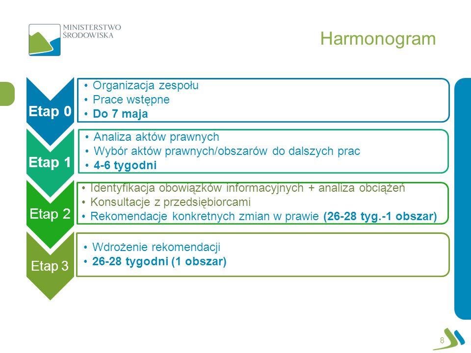 Harmonogram Etap 0 Organizacja zespołu Prace wstępne Do 7 maja Etap 1 Analiza aktów prawnych Wybór aktów prawnych/obszarów do dalszych prac 4-6 tygodn