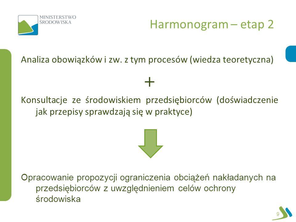 Harmonogram – etap 2 Analiza obowiązków i zw. z tym procesów (wiedza teoretyczna) Konsultacje ze środowiskiem przedsiębiorców (doświadczenie jak przep