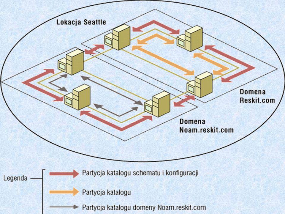 Serwery plików i drukarek Zapewniają bezpieczne składowanie wszystkich danych.