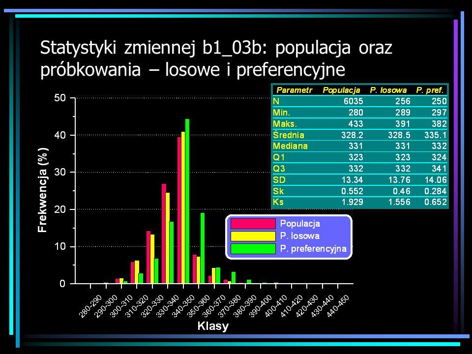 Statystyki zmiennej b1_03b: populacja oraz próbkowania – losowe i preferencyjne