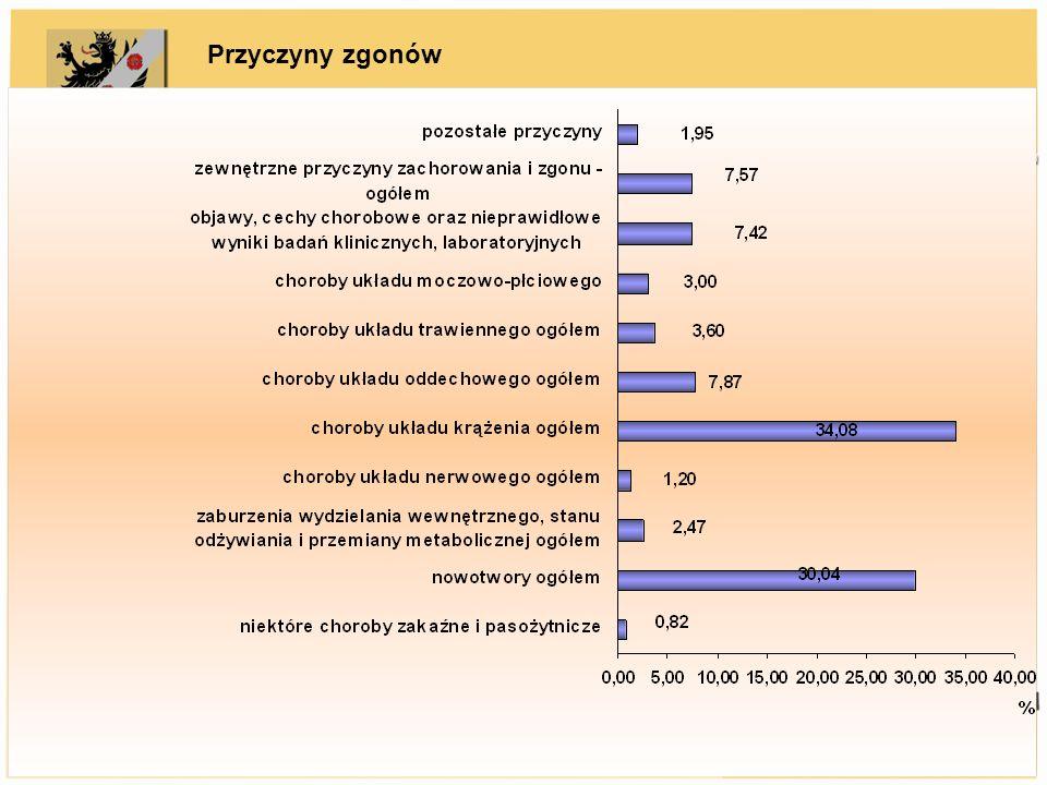 Przyczyny zgonów GUS, 2008 r. Analiza zgonów – główne przyczyny