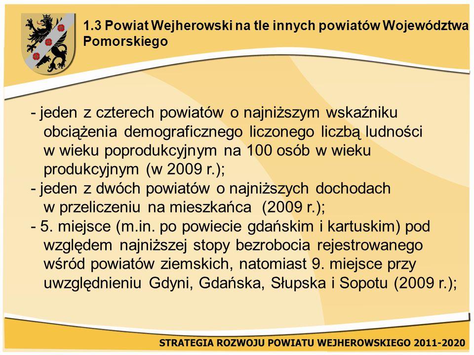 1.3 Powiat Wejherowski na tle innych powiatów Województwa Pomorskiego - jeden z czterech powiatów o najniższym wskaźniku obciążenia demograficznego liczonego liczbą ludności w wieku poprodukcyjnym na 100 osób w wieku produkcyjnym (w 2009 r.); - jeden z dwóch powiatów o najniższych dochodach w przeliczeniu na mieszkańca (2009 r.); - 5.