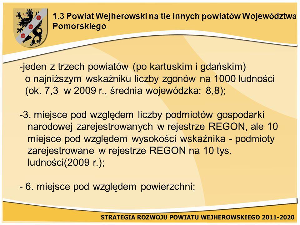 1.3 Powiat Wejherowski na tle innych powiatów Województwa Pomorskiego -jeden z trzech powiatów (po kartuskim i gdańskim) o najniższym wskaźniku liczby zgonów na 1000 ludności (ok.