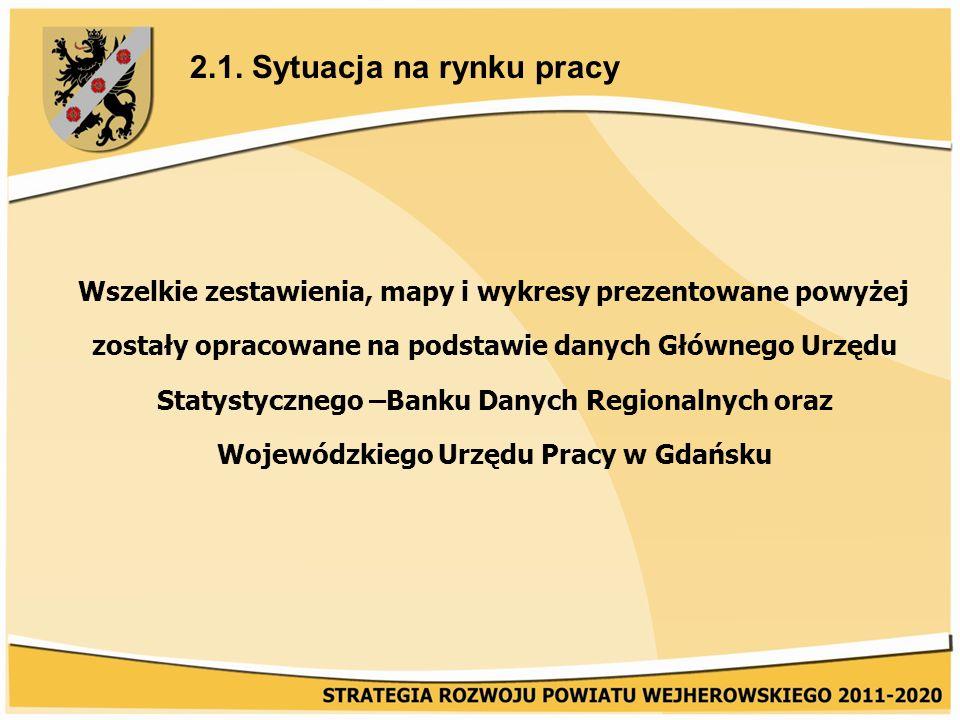 Wszelkie zestawienia, mapy i wykresy prezentowane powyżej zostały opracowane na podstawie danych Głównego Urzędu Statystycznego –Banku Danych Regionalnych oraz Wojewódzkiego Urzędu Pracy w Gdańsku 2.1.