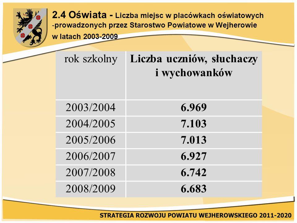 2.4 Oświata - Liczba miejsc w placówkach oświatowych -prowadzonych przez Starostwo Powiatowe w Wejherowie w latach 2003-2009 rok szkolnyLiczba uczniów, słuchaczy i wychowanków 2003/20046.969 2004/20057.103 2005/20067.013 2006/20076.927 2007/20086.742 2008/20096.683