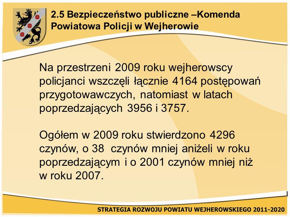 2.5 Bezpieczeństwo publiczne –Komenda Powiatowa Policji w Wejherowie Na przestrzeni 2009 roku wejherowscy policjanci wszczęli łącznie 4164 postępowań przygotowawczych, natomiast w latach poprzedzających 3956 i 3757.