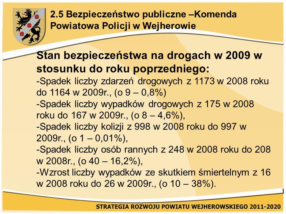2.5 Bezpieczeństwo publiczne –Komenda Powiatowa Policji w Wejherowie Stan bezpieczeństwa na drogach w 2009 w stosunku do roku poprzedniego: -Spadek liczby zdarzeń drogowych z 1173 w 2008 roku do 1164 w 2009r., (o 9 – 0,8%) -Spadek liczby wypadków drogowych z 175 w 2008 roku do 167 w 2009r., (o 8 – 4,6%), -Spadek liczby kolizji z 998 w 2008 roku do 997 w 2009r., (o 1 – 0,01%), -Spadek liczby osób rannych z 248 w 2008 roku do 208 w 2008r., (o 40 – 16,2%), -Wzrost liczby wypadków ze skutkiem śmiertelnym z 16 w 2008 roku do 26 w 2009r., (o 10 – 38%).
