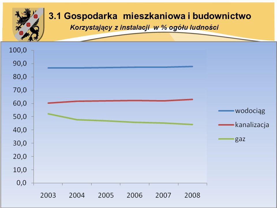 3.1 Gospodarka mieszkaniowa i budownictwo Korzystający z instalacji w % ogółu ludności