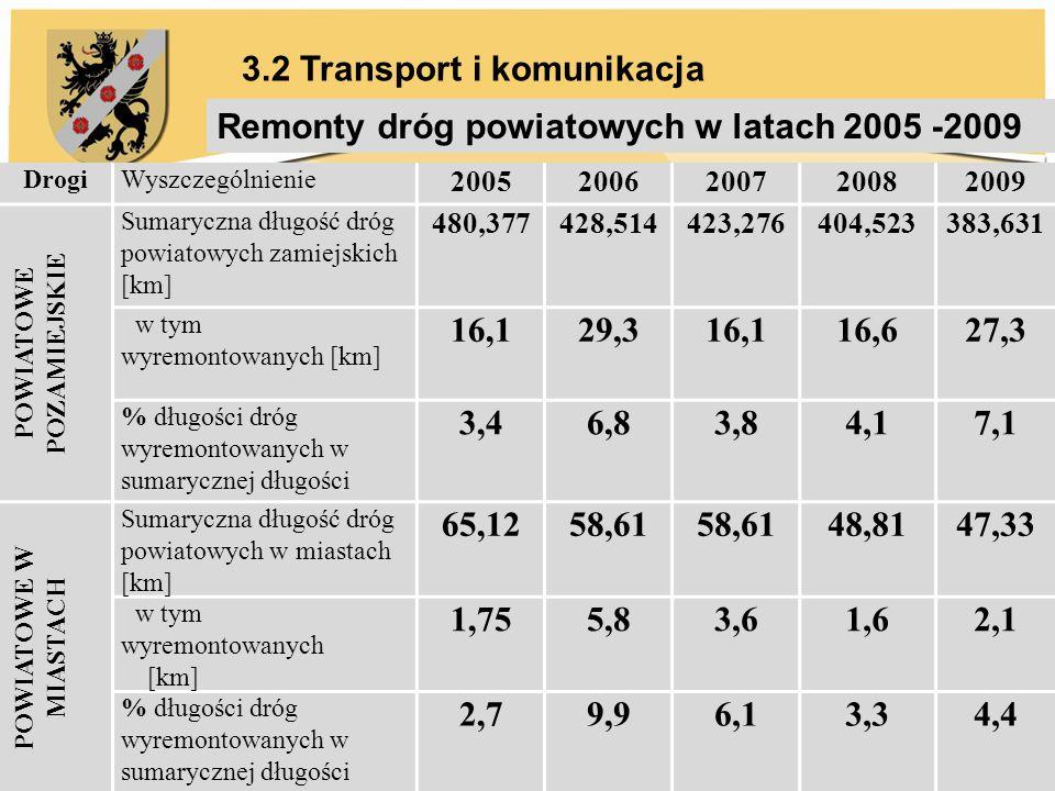 3.2 Transport i komunikacja Remonty dróg powiatowych w latach 2005 -2009 DrogiWyszczególnienie 20052006200720082009 POWIATOWE POZAMIEJSKIE Sumaryczna długość dróg powiatowych zamiejskich [km] 480,377428,514423,276404,523383,631 w tym wyremontowanych [km] 16,129,316,116,627,3 % długości dróg wyremontowanych w sumarycznej długości 3,46,83,84,17,1 POWIATOWE W MIASTACH Sumaryczna długość dróg powiatowych w miastach [km] 65,1258,61 48,8147,33 w tym wyremontowanych [km] 1,755,83,61,62,1 % długości dróg wyremontowanych w sumarycznej długości 2,79,96,13,34,4