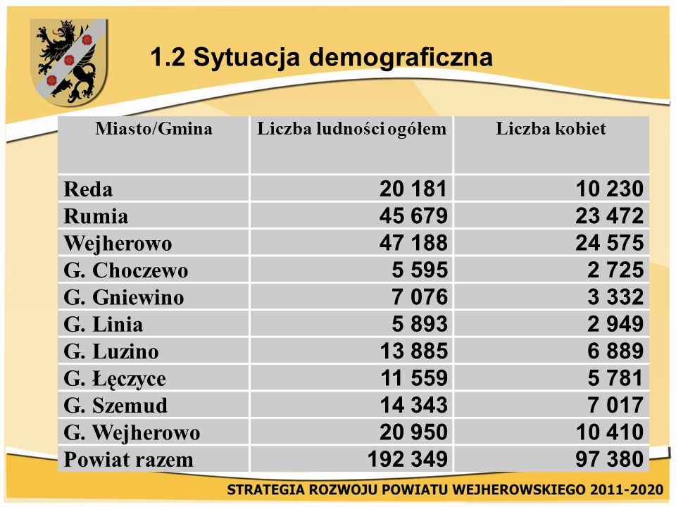1.2 Sytuacja demograficzna Miasto/GminaLiczba ludności ogółemLiczba kobiet Reda 20 18110 230 Rumia 45 67923 472 Wejherowo 47 18824 575 G.
