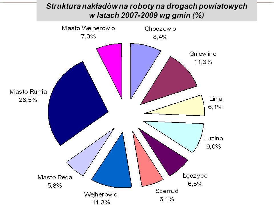 Struktura nakładów na roboty na drogach powiatowych w latach 2007-2009 wg gmin (%)