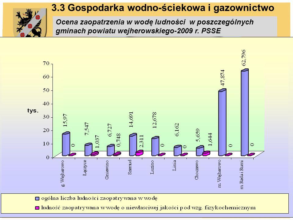 3.3 Gospodarka wodno-ściekowa i gazownictwo Ocena zaopatrzenia w wodę ludności w poszczególnych gminach powiatu wejherowskiego-2009 r.