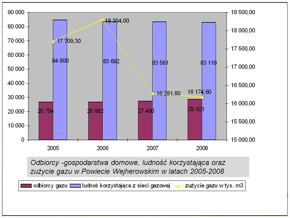 3.3 Gospodarka wodno-ściekowa i gazownictwo Odbiorcy -gospodarstwa domowe, ludność korzystająca oraz zużycie gazu w Powiecie Wejherowskim w latach 2005-2008