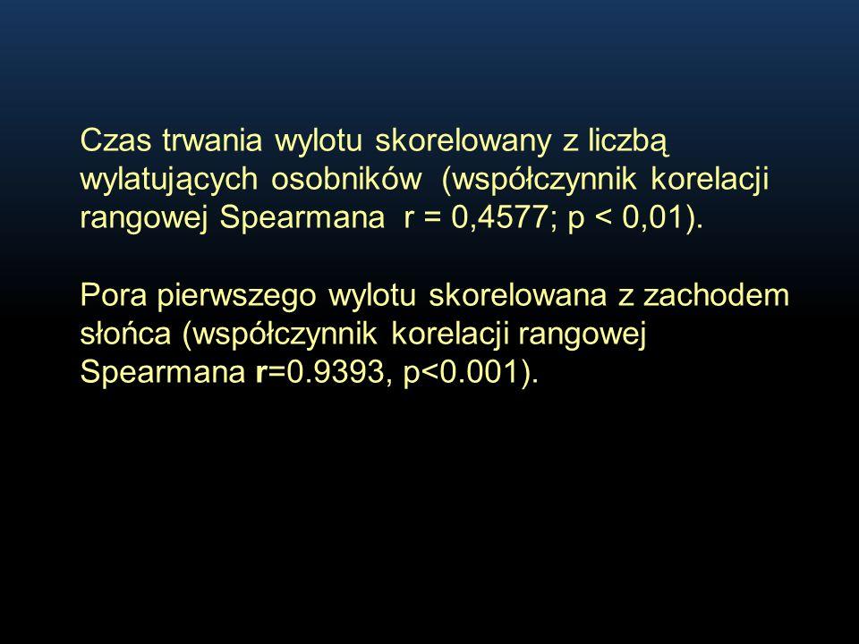 Czas trwania wylotu skorelowany z liczbą wylatujących osobników (współczynnik korelacji rangowej Spearmana r = 0,4577; p < 0,01). Pora pierwszego wylo
