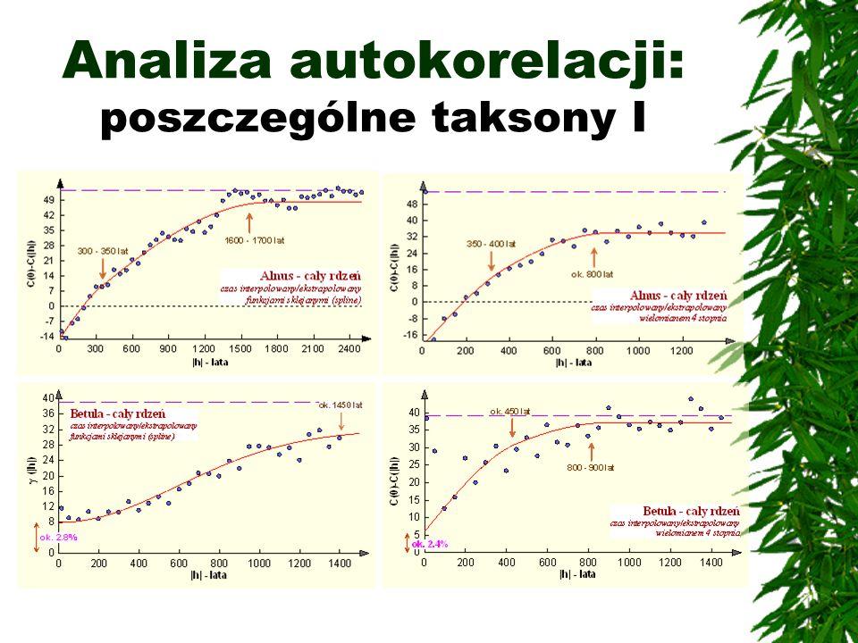 Analiza autokorelacji: poszczególne taksony I