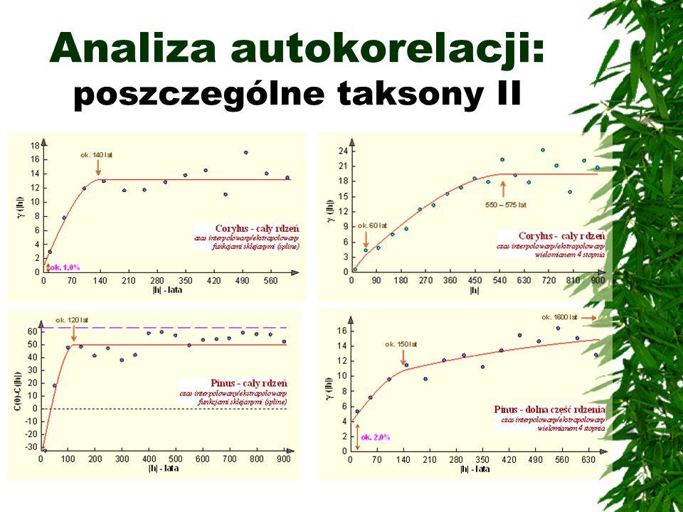 Analiza autokorelacji: poszczególne taksony II