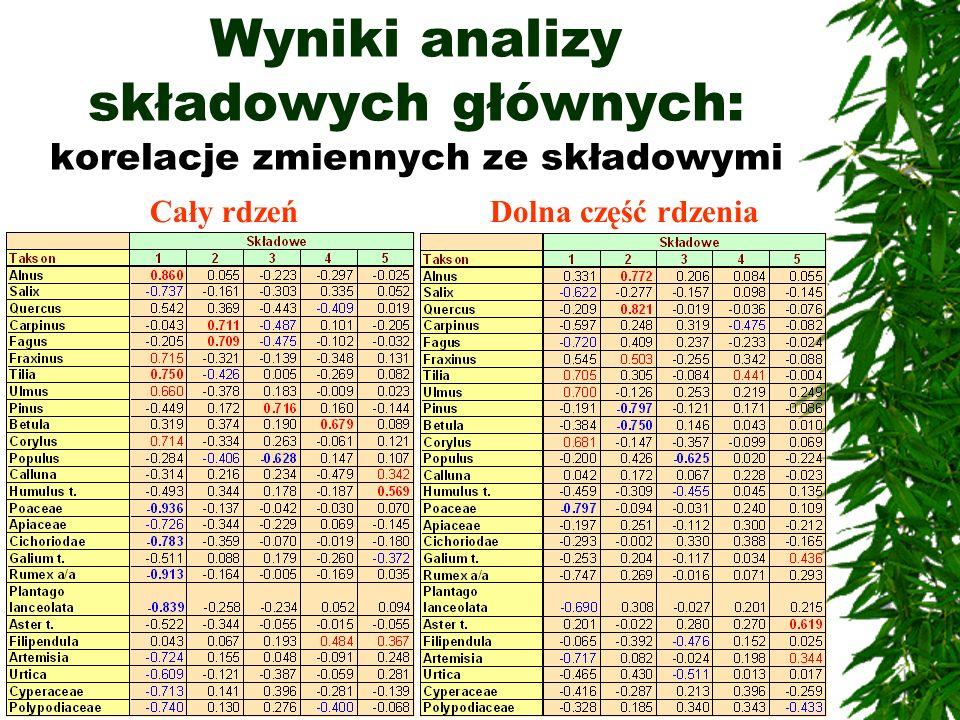 Wyniki analizy składowych głównych: korelacje zmiennych ze składowymi Cały rdzeńDolna część rdzenia