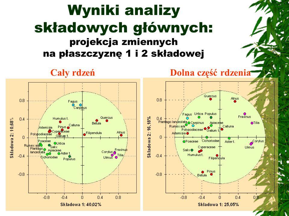 Wyniki analizy składowych głównych: projekcja zmiennych na płaszczyznę 1 i 2 składowej Cały rdzeńDolna część rdzenia