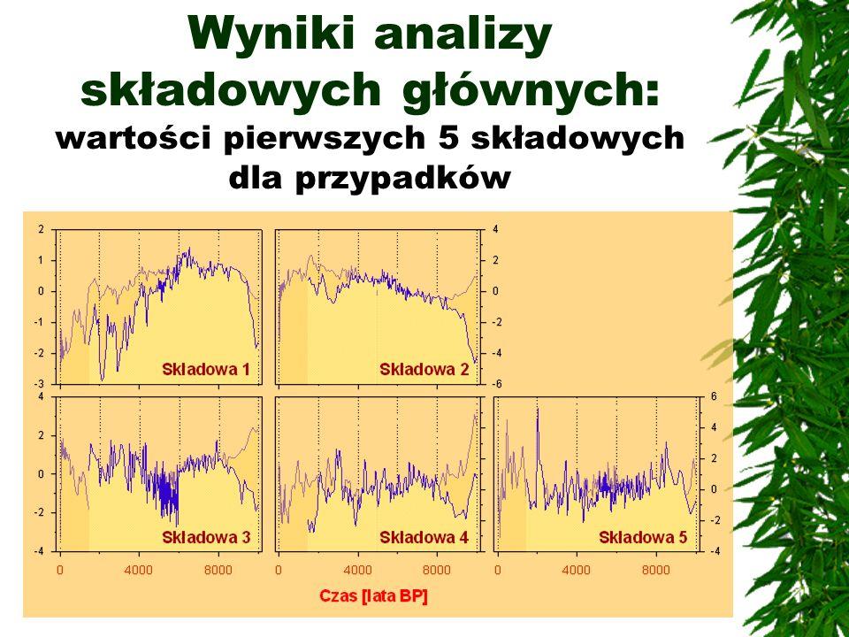 WNIOSKI Dla wszystkich analizowanych pojedynczo taksonów, wyraźnie widoczny jest zbliżony odcinek czasowy zasięgu minimalnego podobieństwa, wynoszący od około 1250 ( Pinus ) do około 1650 lat ( Corylus ).