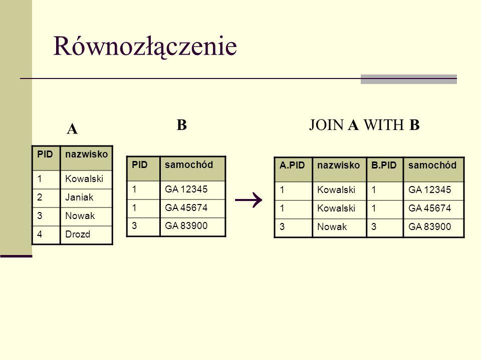 Równozłączenie PIDnazwisko 1Kowalski 2Janiak 3Nowak 4Drozd PIDsamochód 1GA 12345 1GA 45674 3GA 83900 A.PIDnazwiskoB.PIDsamochód 1Kowalski1GA 12345 1Ko