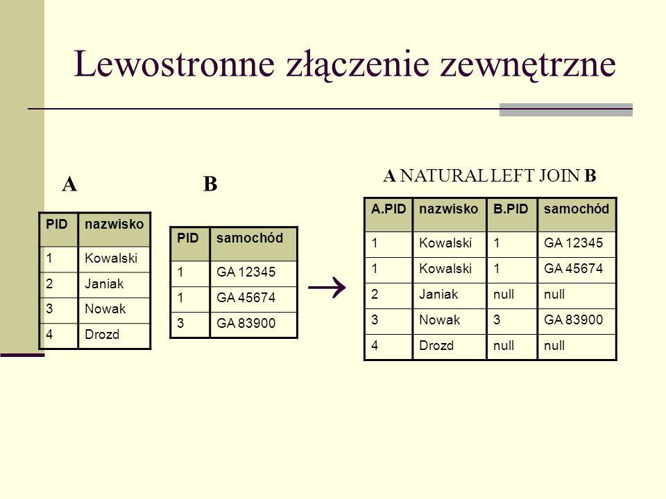 Lewostronne złączenie zewnętrzne PIDnazwisko 1Kowalski 2Janiak 3Nowak 4Drozd PIDsamochód 1GA 12345 1GA 45674 3GA 83900 A.PIDnazwiskoB.PIDsamochód 1Kow