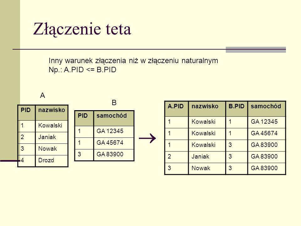 Złączenie teta PIDnazwisko 1Kowalski 2Janiak 3Nowak 4Drozd PIDsamochód 1GA 12345 1GA 45674 3GA 83900 A.PIDnazwiskoB.PIDsamochód 1Kowalski1GA 12345 1Ko