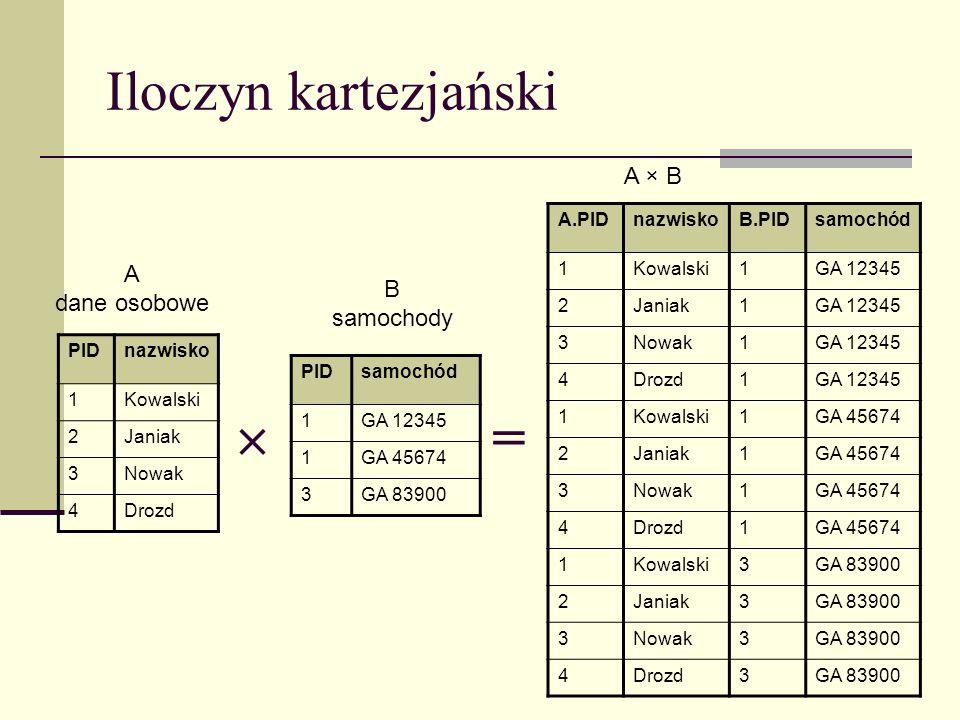 Iloczyn kartezjański PIDnazwisko 1Kowalski 2Janiak 3Nowak 4Drozd PIDsamochód 1GA 12345 1GA 45674 3GA 83900 A.PIDnazwiskoB.PIDsamochód 1Kowalski1GA 123