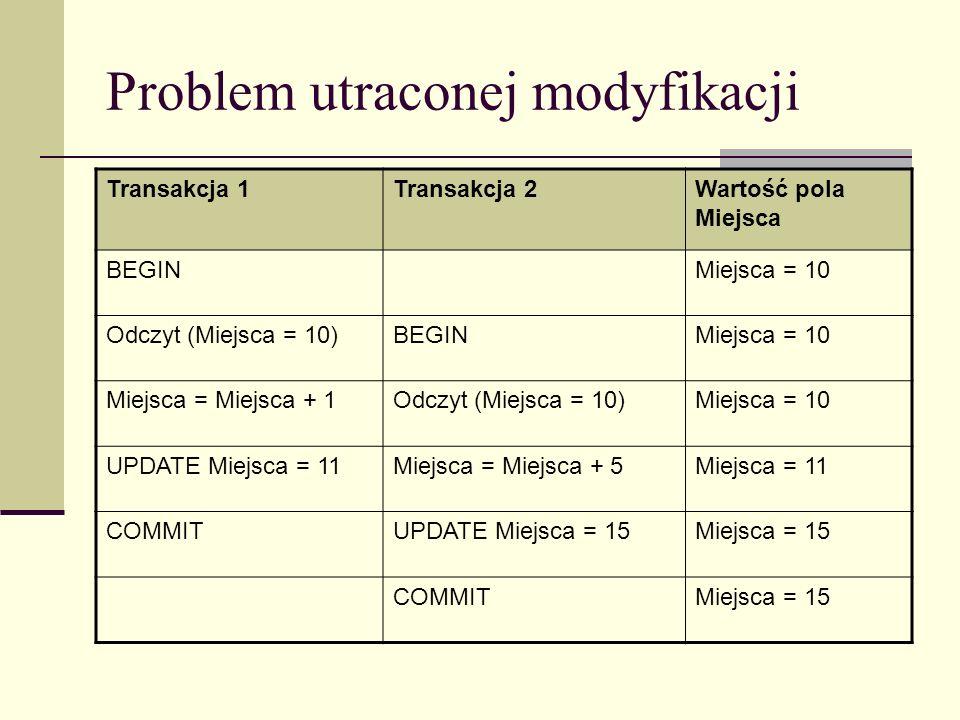 Problem utraconej modyfikacji Transakcja 1Transakcja 2Wartość pola Miejsca BEGINMiejsca = 10 Odczyt (Miejsca = 10)BEGINMiejsca = 10 Miejsca = Miejsca