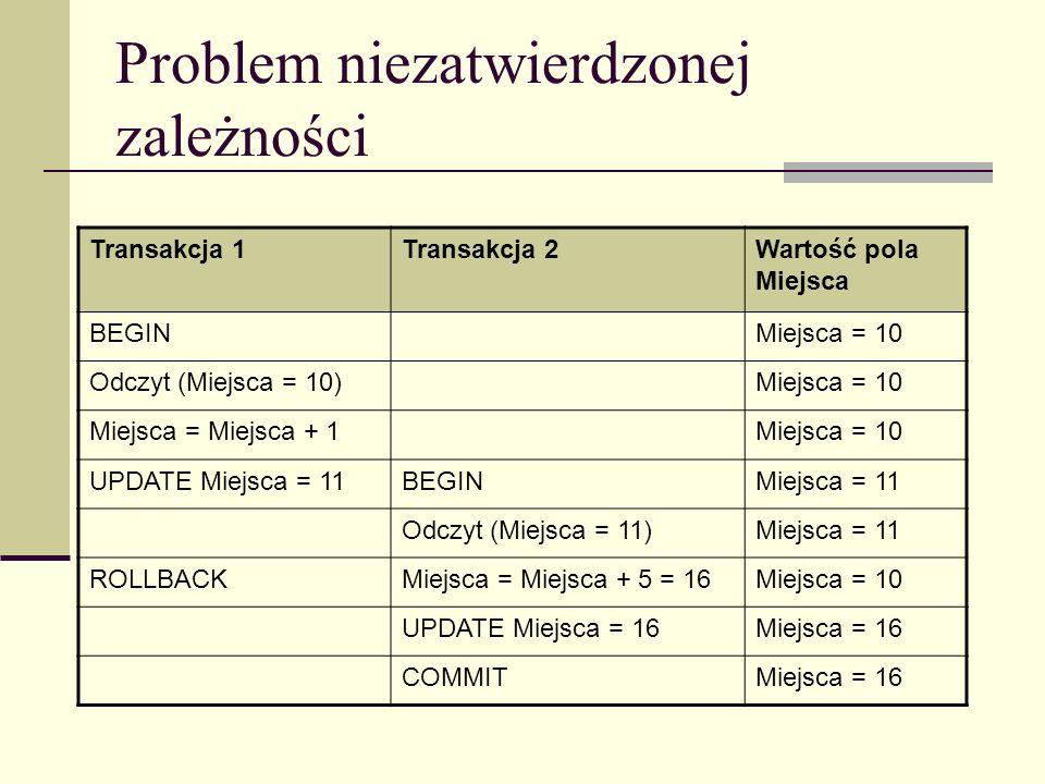 Problem niezatwierdzonej zależności Transakcja 1Transakcja 2Wartość pola Miejsca BEGINMiejsca = 10 Odczyt (Miejsca = 10)Miejsca = 10 Miejsca = Miejsca
